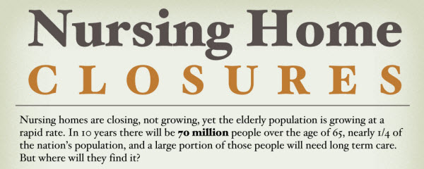the elderly population is exploding, yet nursing homes are closing