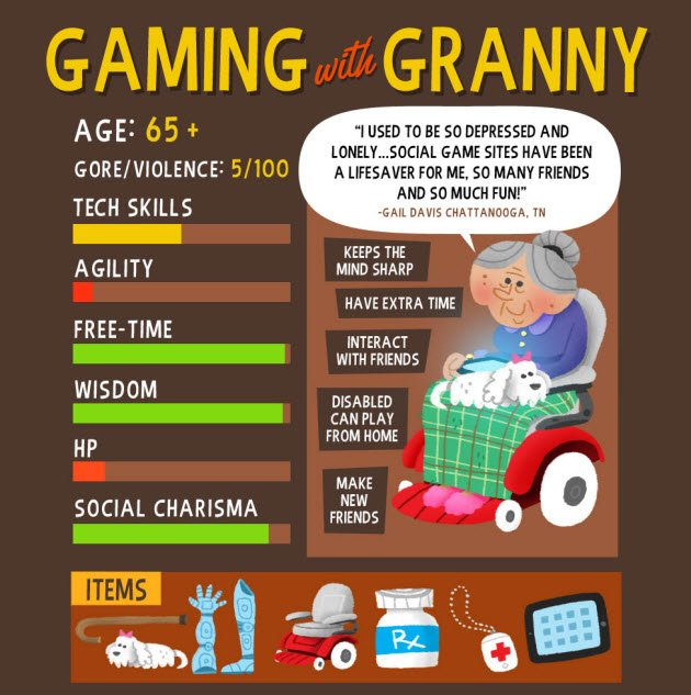 senior gaming is a growing trend