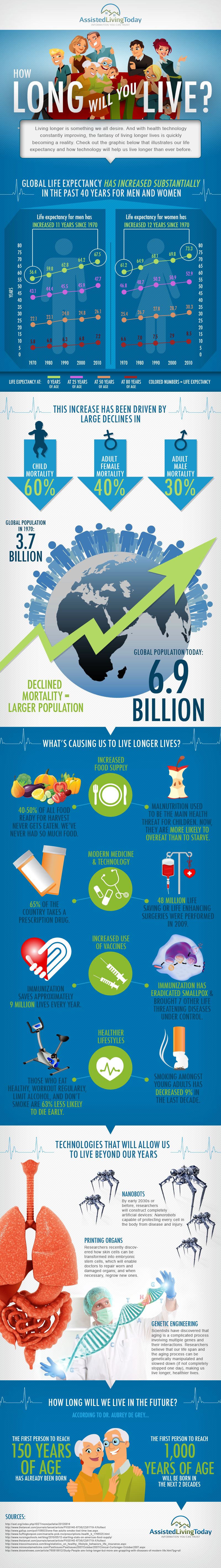 how long will you live infographic