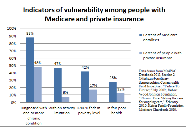 Medicare private insurance graph