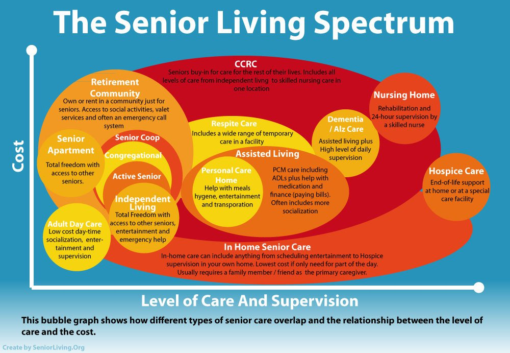 Senior Housing Guide With Infographic Learn About The Range Of